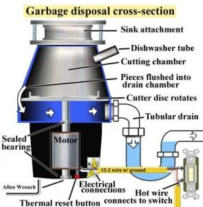 Garbage-disposal-cross-section-2-400