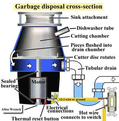 Garbage disposal cross section 2 400 how to replace or install a garbage disposal teaching & guiding dads wiring garbage disposal switch diagram at bayanpartner.co